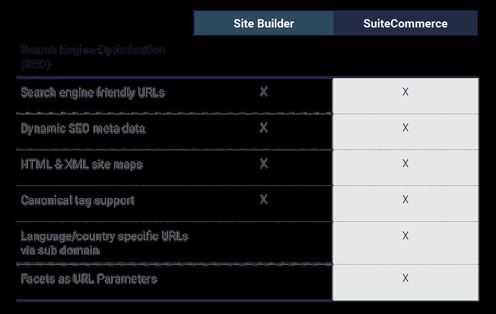 Site-Builder-vs-SuiteCommerce-Search-Engine-Optimization-SEO
