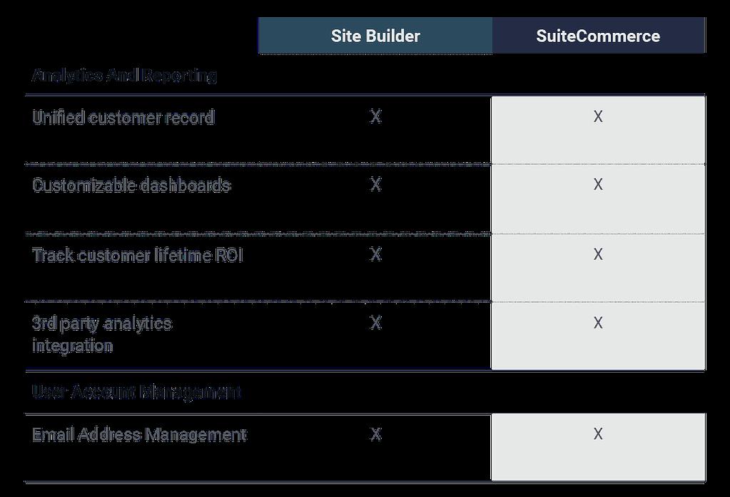 Site-Builder-vs-SuiteCommerce-Analytics-Reporting