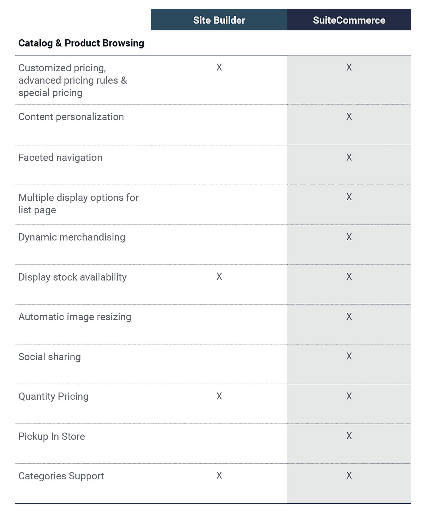 Site Builder-vs-SuiteCommerce-Catalog-Product-Browsing