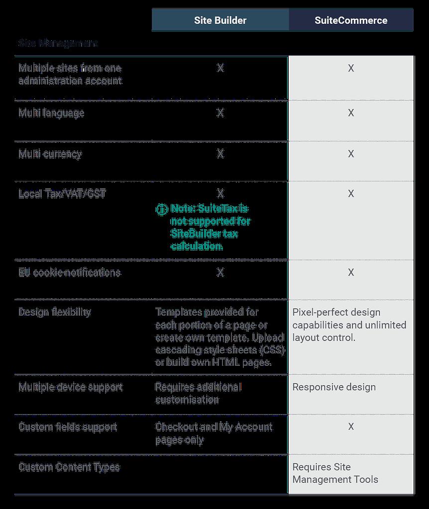 SiteBuilder-vs-SuiteCommerce-Site-Management