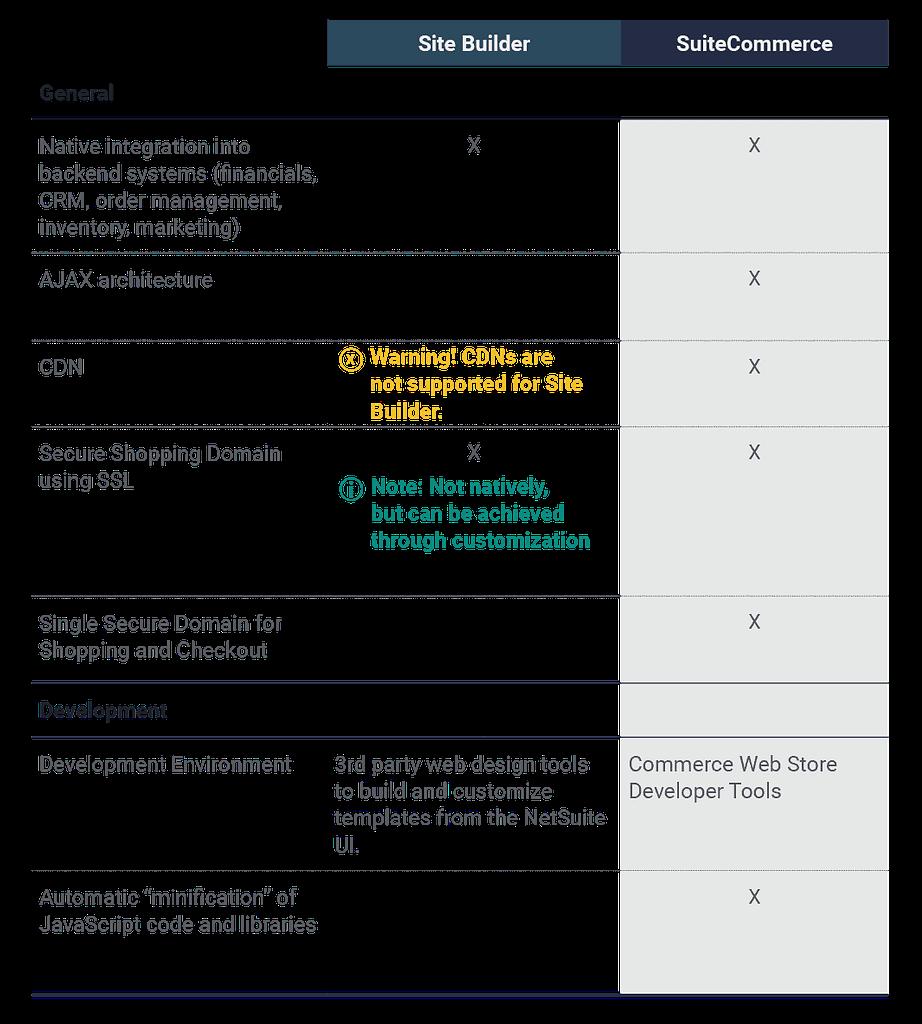 Site-Builder-vs-NetSuite-SuiteCommerce-General-features